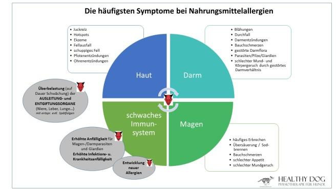 symptome_nahrungsmittelallergien